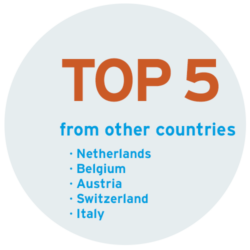 TOP 5 from other countries